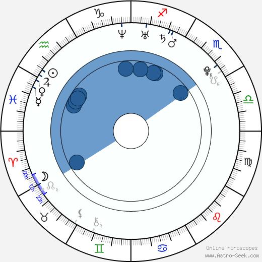 Sara Melleri wikipedia, horoscope, astrology, instagram