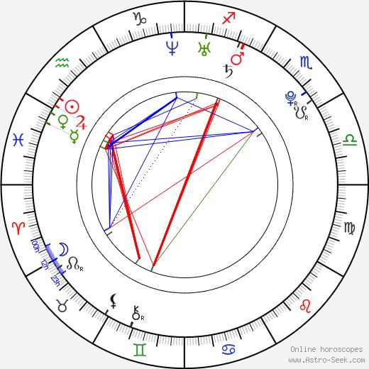 Sara Melleri astro natal birth chart, Sara Melleri horoscope, astrology