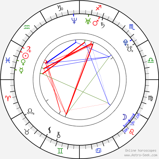 Skylar Grey astro natal birth chart, Skylar Grey horoscope, astrology