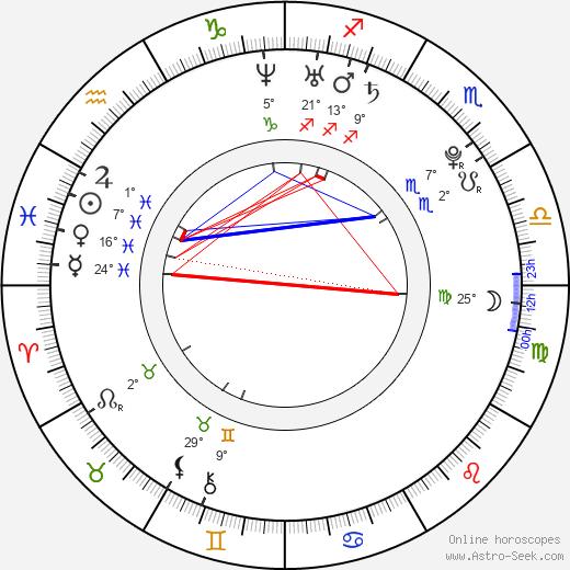 Teresa Palmer birth chart, biography, wikipedia 2016, 2017