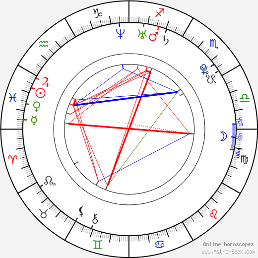 Teresa Palmer horoscope, astrology, astro natal chart