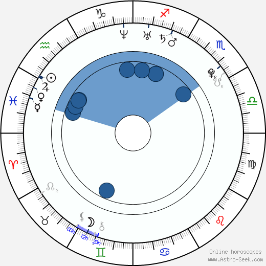 Tomasz Jeziorski horoscope, astrology, sign, zodiac, date of birth, instagram