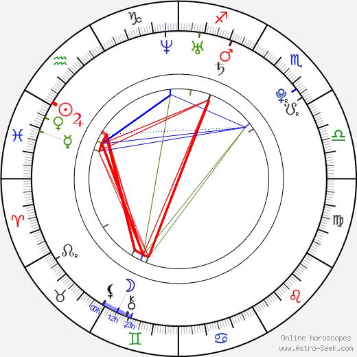 Tomasz Jeziorski birth chart, Tomasz Jeziorski astro natal horoscope, astrology