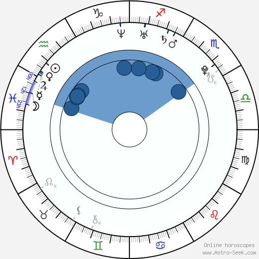 Viktor Troicki wikipedia, horoscope, astrology, instagram