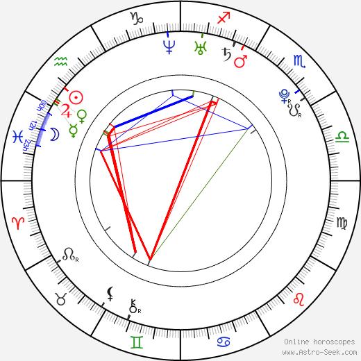 Виктор Троицки Viktor Troicki день рождения гороскоп, Viktor Troicki Натальная карта онлайн