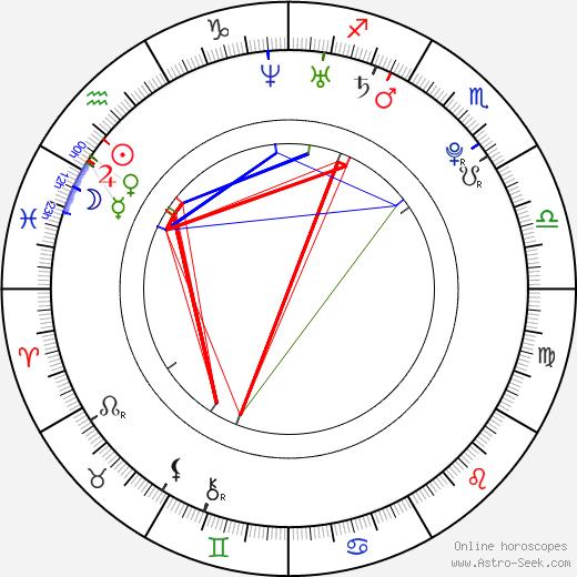 Yui Ichikawa astro natal birth chart, Yui Ichikawa horoscope, astrology