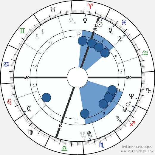 Andrea Dovizioso wikipedia, horoscope, astrology, instagram