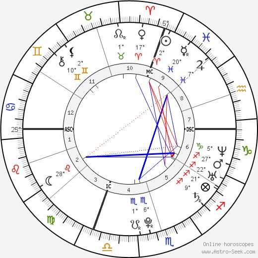 Andrea Dovizioso birth chart, biography, wikipedia 2019, 2020