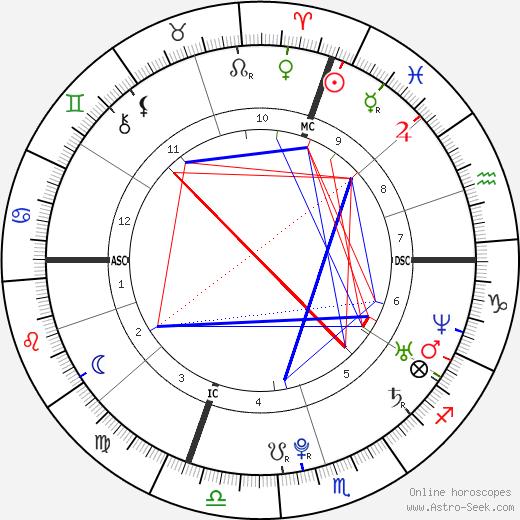 Andrea Dovizioso astro natal birth chart, Andrea Dovizioso horoscope, astrology
