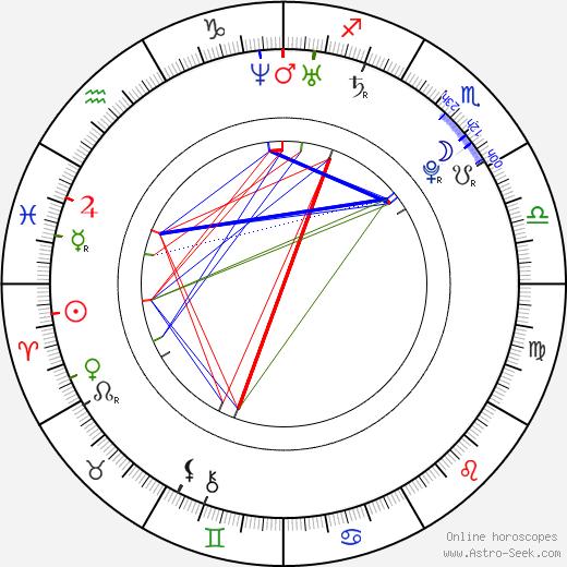Barbora Strýcová birth chart, Barbora Strýcová astro natal horoscope, astrology