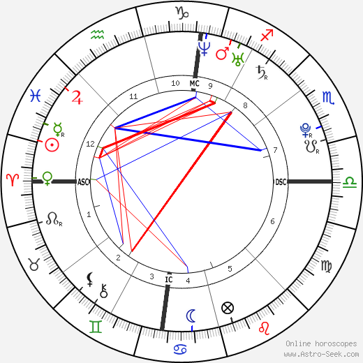 Catherine Curren tema natale, oroscopo, Catherine Curren oroscopi gratuiti, astrologia