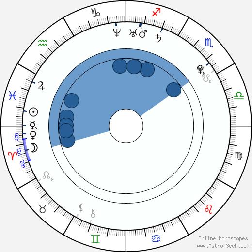 Chihiro Ohtsuka wikipedia, horoscope, astrology, instagram