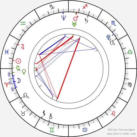 Chihiro Ohtsuka astro natal birth chart, Chihiro Ohtsuka horoscope, astrology