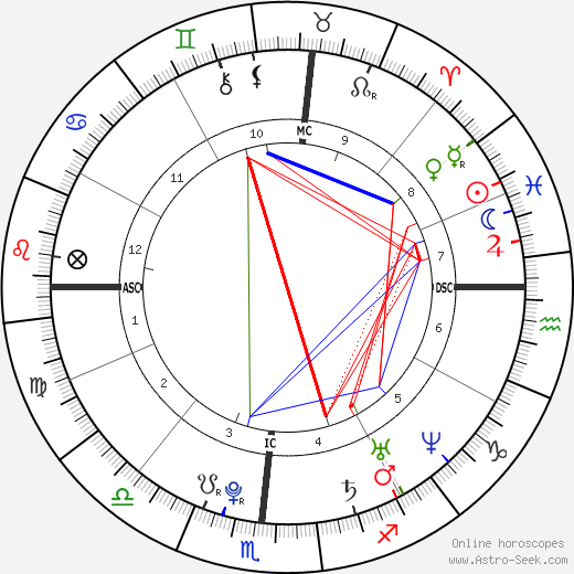 Chris Orbit Brown Birth Chart Horoscope Date Of Birth Astro
