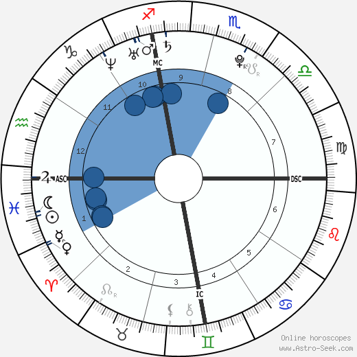 Christos James Gatzimos wikipedia, horoscope, astrology, instagram
