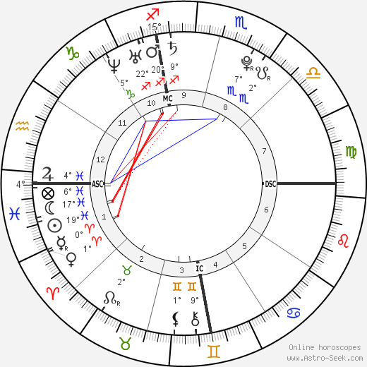 Christos James Gatzimos birth chart, biography, wikipedia 2019, 2020