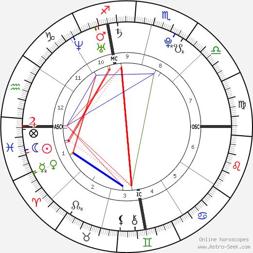 Christos James Gatzimos birth chart, Christos James Gatzimos astro natal horoscope, astrology