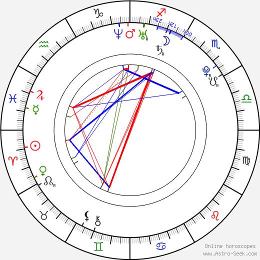 Cybernetika birth chart, Cybernetika astro natal horoscope, astrology