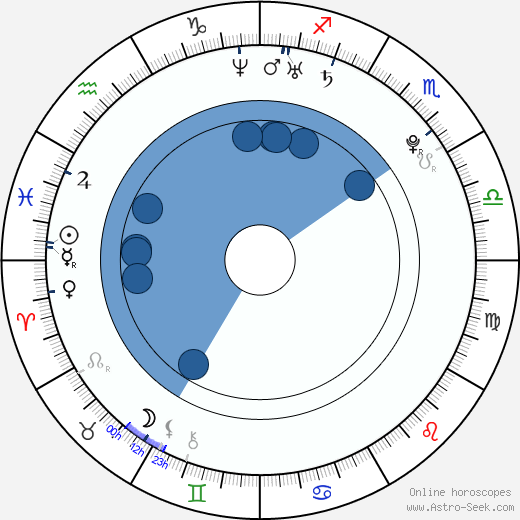 Daisuke Takahashi wikipedia, horoscope, astrology, instagram