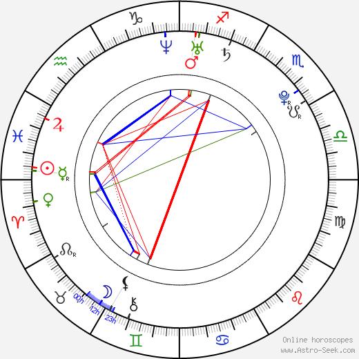 Daisuke Takahashi birth chart, Daisuke Takahashi astro natal horoscope, astrology
