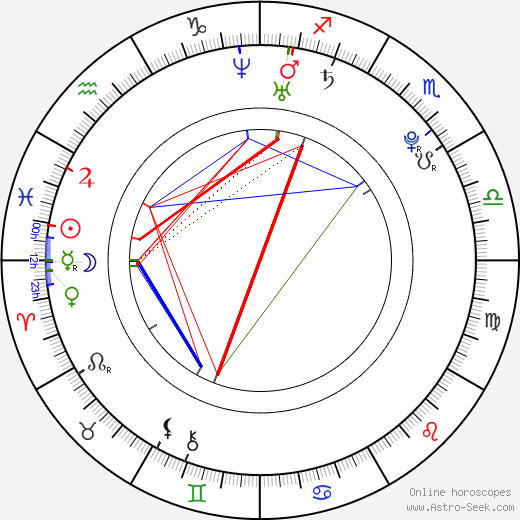 Дарио Колонья Dario Cologna день рождения гороскоп, Dario Cologna Натальная карта онлайн