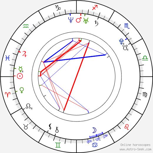 Dean Geyer astro natal birth chart, Dean Geyer horoscope, astrology