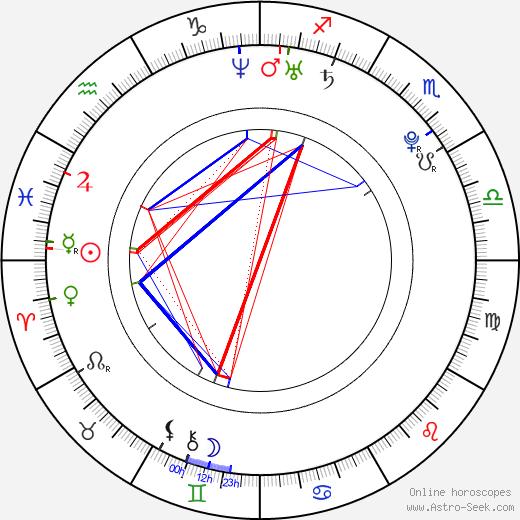 Deanna Moore birth chart, Deanna Moore astro natal horoscope, astrology
