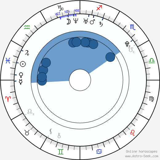 Dominique McElligott horoscope, astrology, sign, zodiac, date of birth, instagram