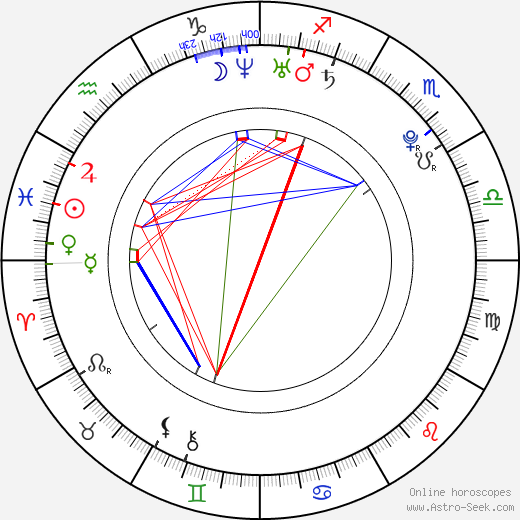 Dominique McElligott astro natal birth chart, Dominique McElligott horoscope, astrology