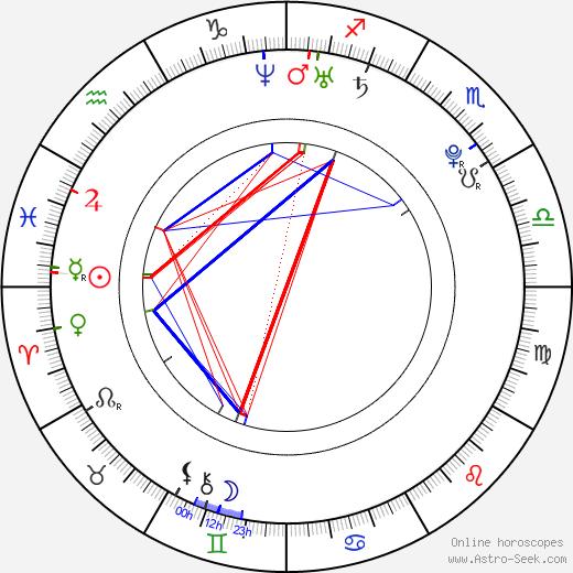 Эдин Джеко Edin Džeko день рождения гороскоп, Edin Džeko Натальная карта онлайн
