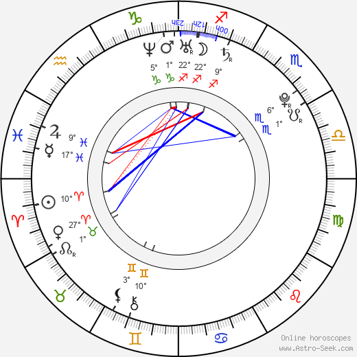 Erika Kozloková birth chart, biography, wikipedia 2019, 2020