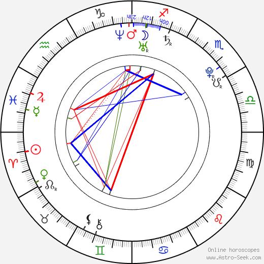 Erika Kozloková astro natal birth chart, Erika Kozloková horoscope, astrology