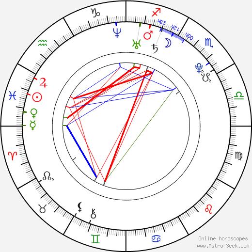 Итан Пек Ethan Peck день рождения гороскоп, Ethan Peck Натальная карта онлайн