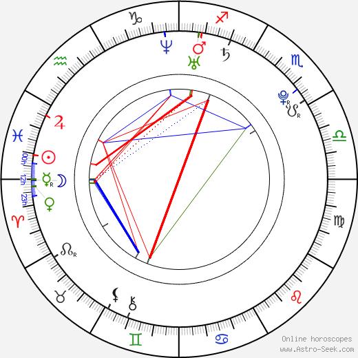 Francesco Erba birth chart, Francesco Erba astro natal horoscope, astrology
