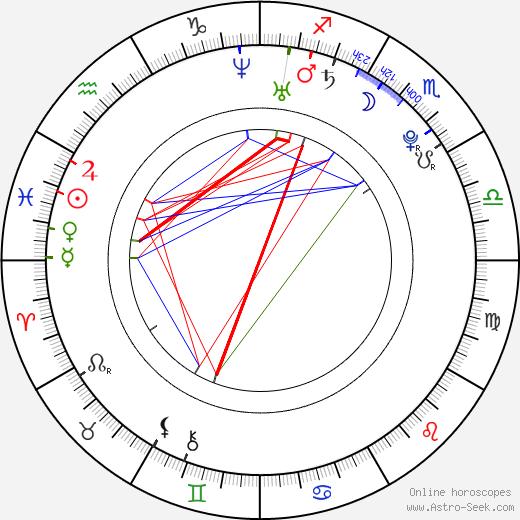 Inna Puhajková день рождения гороскоп, Inna Puhajková Натальная карта онлайн