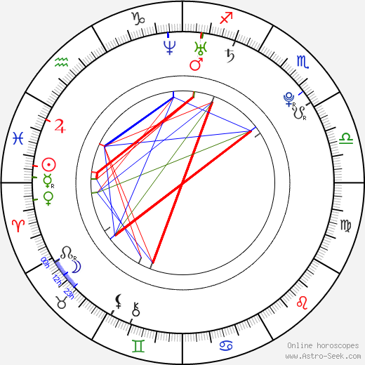 Jamie Bell astro natal birth chart, Jamie Bell horoscope, astrology