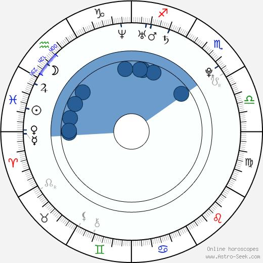 Jan Škvor wikipedia, horoscope, astrology, instagram