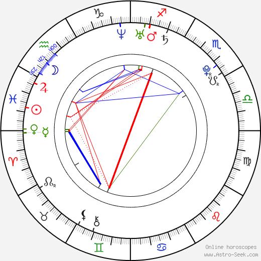 Jan Škvor birth chart, Jan Škvor astro natal horoscope, astrology