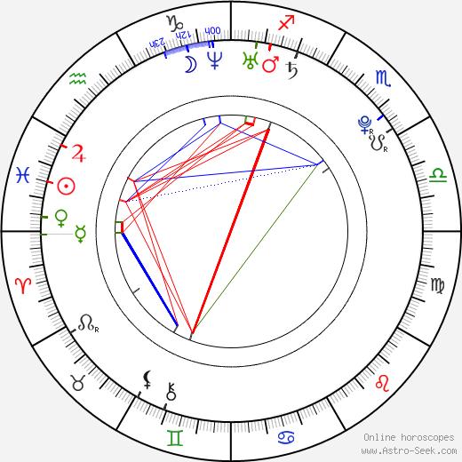 Jason Fuchs astro natal birth chart, Jason Fuchs horoscope, astrology