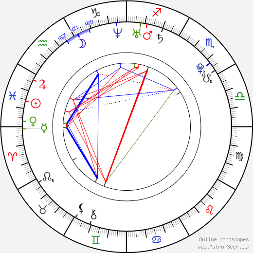 Jimmy Galeota astro natal birth chart, Jimmy Galeota horoscope, astrology