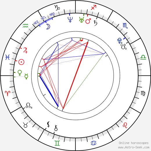 Joel Palmer день рождения гороскоп, Joel Palmer Натальная карта онлайн