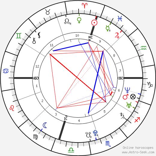 Kyle Maynard день рождения гороскоп, Kyle Maynard Натальная карта онлайн