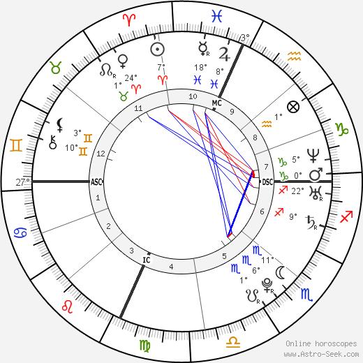 Lady Gaga birth chart, biography, wikipedia 2018, 2019