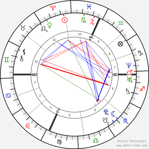 Lady Gaga Astro Natal Birth Chart Horoscope Astrology
