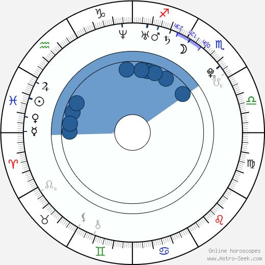 Makoto Akita wikipedia, horoscope, astrology, instagram