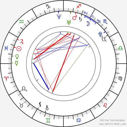 Makoto Akita день рождения гороскоп, Makoto Akita Натальная карта онлайн