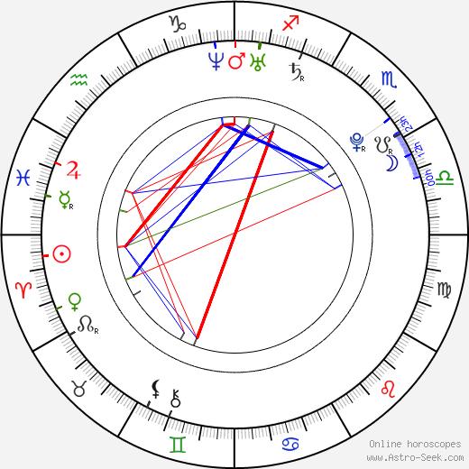 Manuel Neuer astro natal birth chart, Manuel Neuer horoscope, astrology