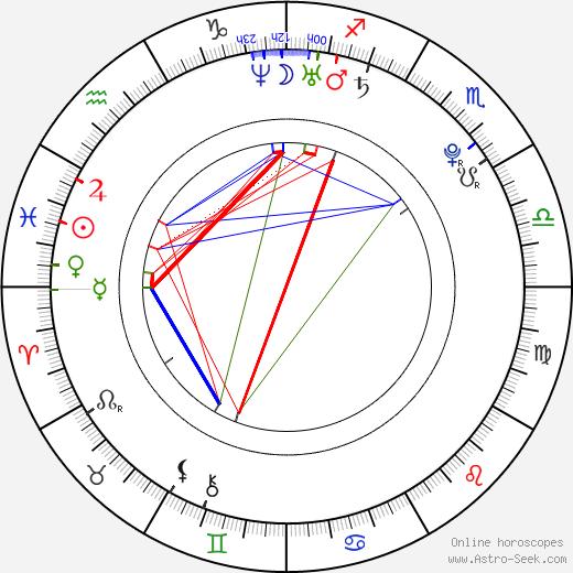 Margo Harshman astro natal birth chart, Margo Harshman horoscope, astrology