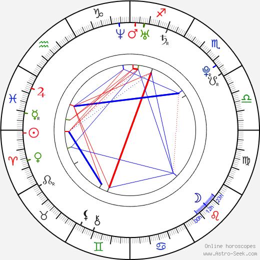 Matt Bush birth chart, Matt Bush astro natal horoscope, astrology