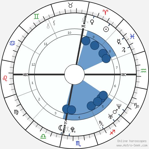 Melissa Stern wikipedia, horoscope, astrology, instagram